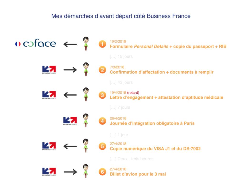 Mes démarches d'avant départ côté Business France